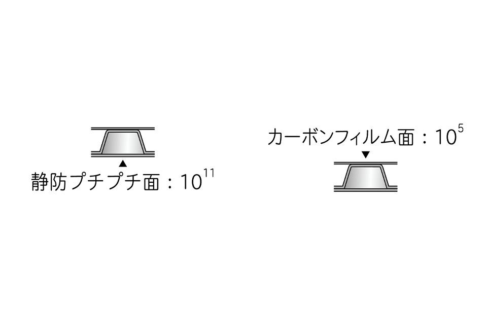 導電プチセミブラック(静防プチプチ面:10<sup>11</sup>×カーボンフィルム面:10<sup>5</sup>)