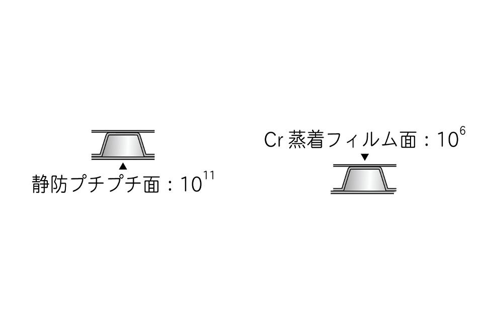導電プチハーフメタリック(静防プチプチ面:10<sup>11</sup>×Cr 蒸着フィルム面:10<sup>6</sup>)